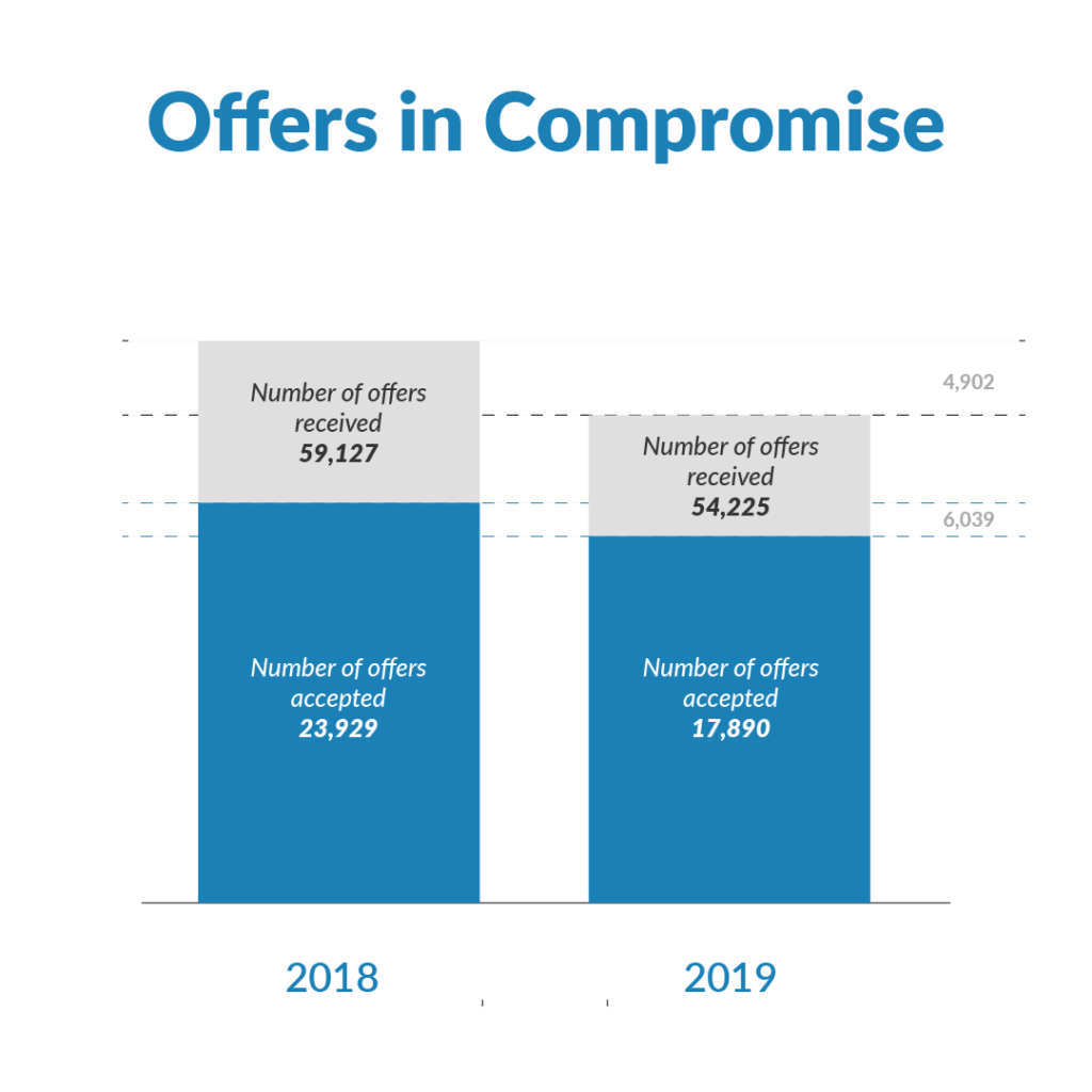 offer in compromise stats 2019