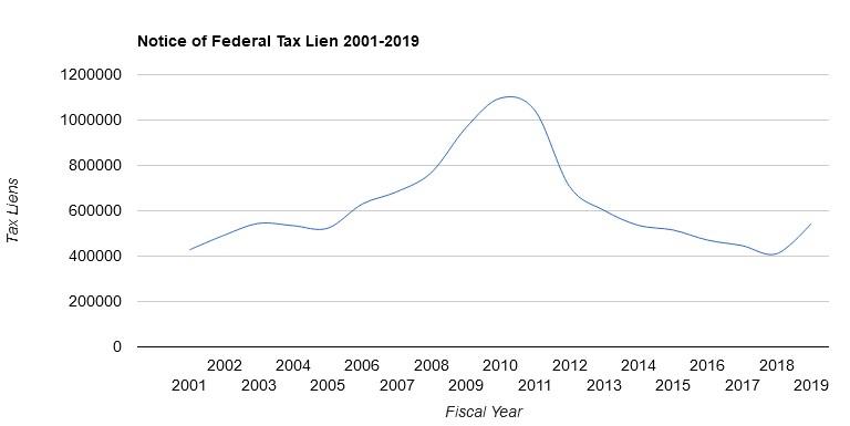 2001-2019 IRS tax liens