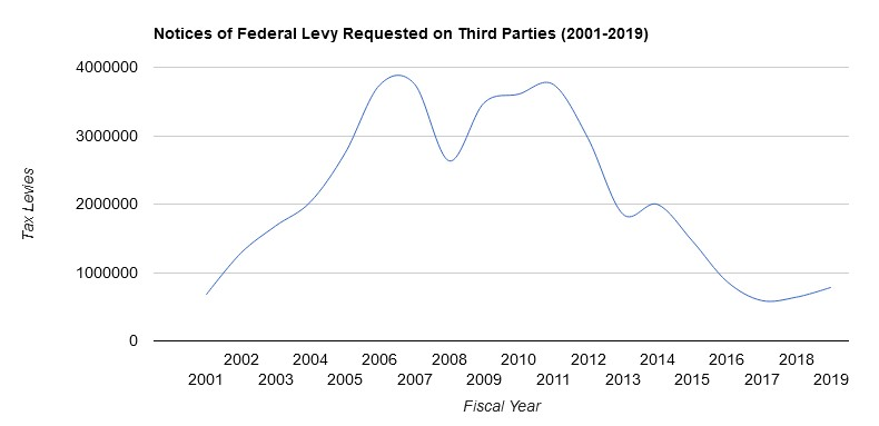 notice of federal levy 2001-2019