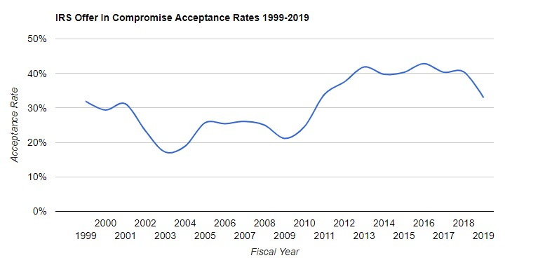 offer in compromise acceptance rate 1999 to 2019