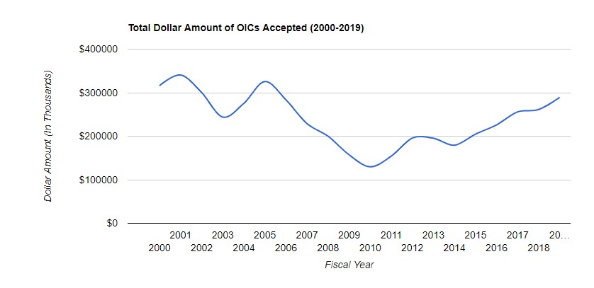 Total Dollar Amount of OICs Accepted 2000-2019